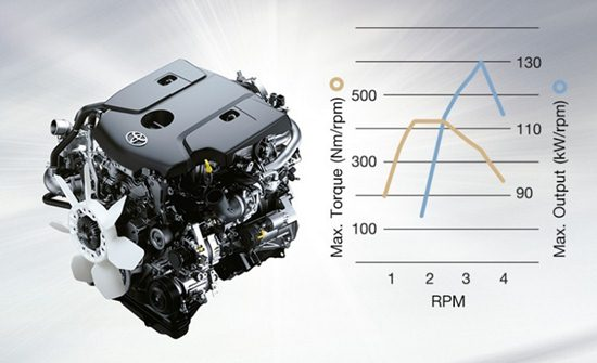 2018 Toyota Fortuner Engine Specs